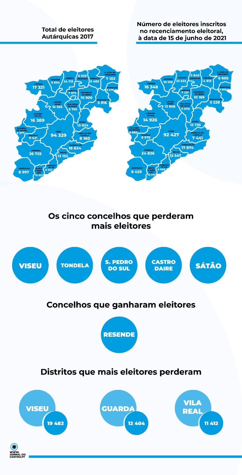 Info eleitores