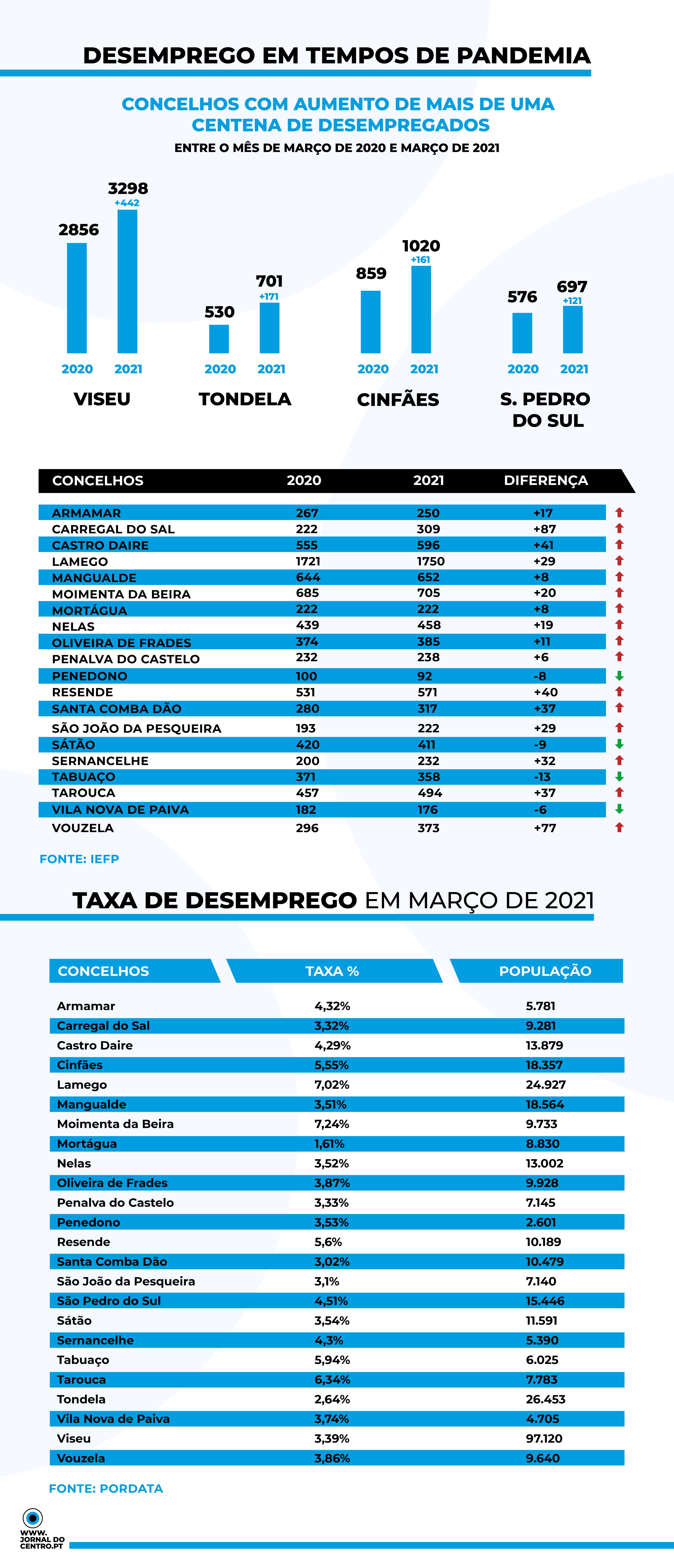 DESEMPREGO PANDEMIA INFOGRAFIA MARÇO 2020_MARÇO 2021