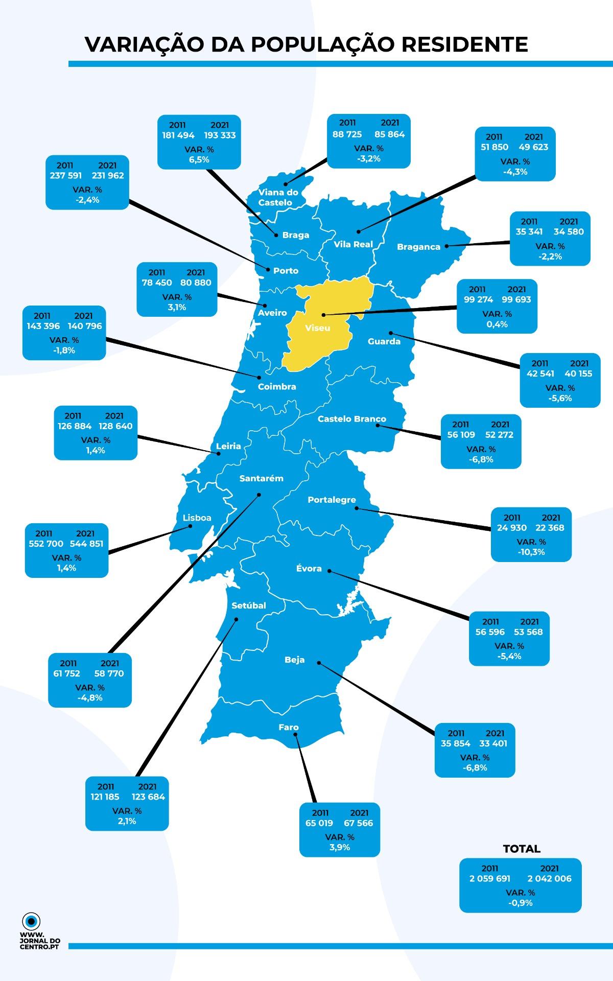 censos distrito